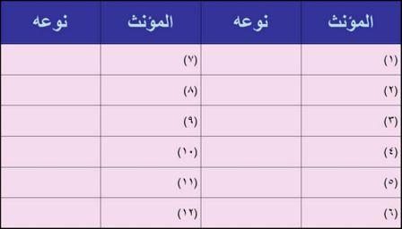 Nyatakan golongan perempuan (betina) perkataan-perkataan di atas, samada lafzi, ma'nawi atau majazi.