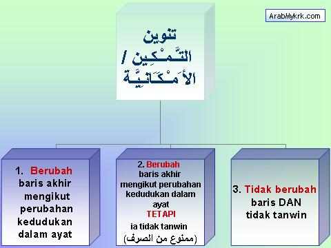 Tanwin Tamkin / al-Amkaaniah
